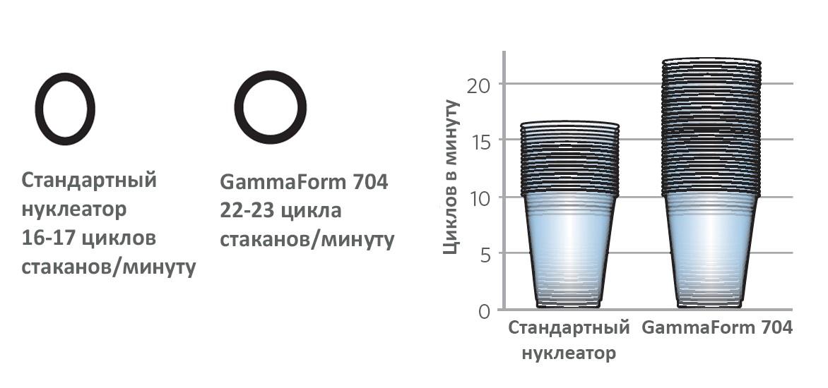 GammaForm 704
